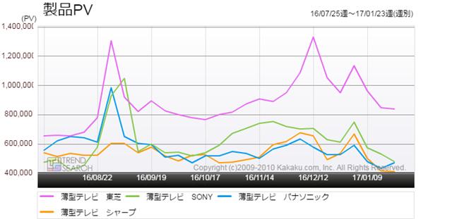 図2:「薄型テレビ」カテゴリーにおけるメーカー別アクセス推移(過去6か月