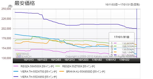 図6:55V〜58Vクラスの各メーカー代表モデルの価格推移(過去3か月)