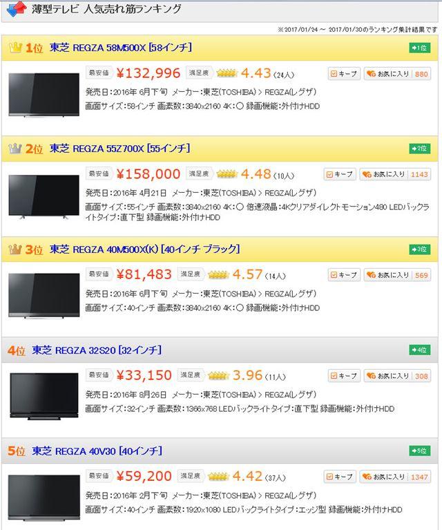「薄型テレビ」カテゴリー売れ筋ランキングベスト5製品(2017年1月31日時点)