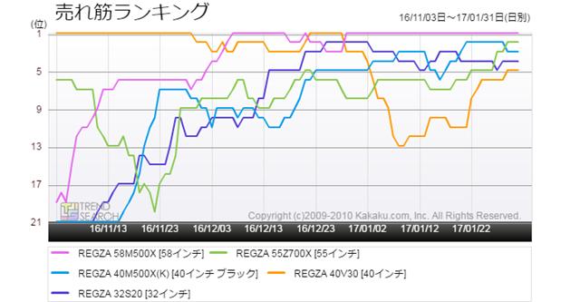 図3:「薄型テレビ」カテゴリー売れ筋トップ5製品のランキング推移(過去3か月)