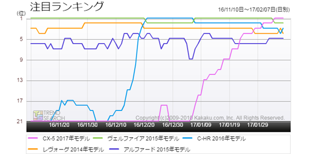 図2:「自動車」カテゴリーの人気車種5モデルの人気ランキング推移(過去3か月)