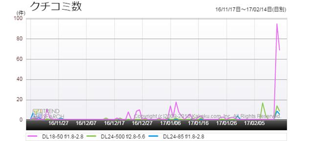 図6:ニコン「DL」シリーズ3モデルのクチコミ数推移(過去3か月)