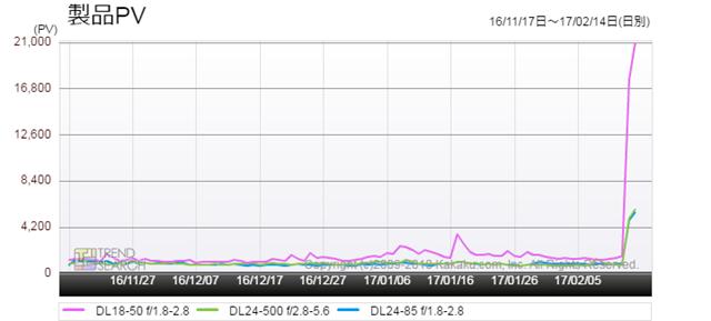 図2:ニコン「DL」シリーズ3モデルのアクセス数推移(過去3か月)