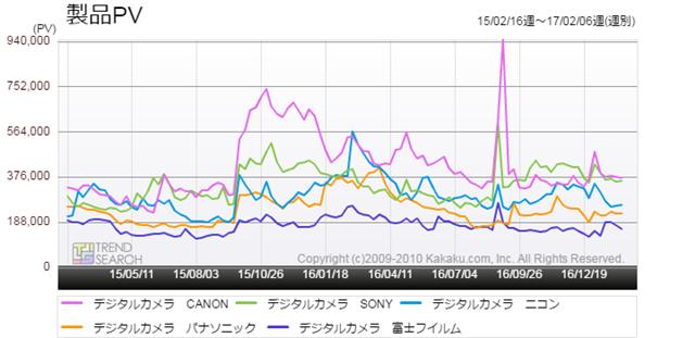 図4:「デジタルカメラ」カテゴリーの主要5メーカー別アクセス推移(過去2年)