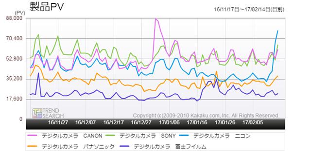 図5:「デジタルカメラ」カテゴリーの主要5メーカー別アクセス推移(過去3か月)
