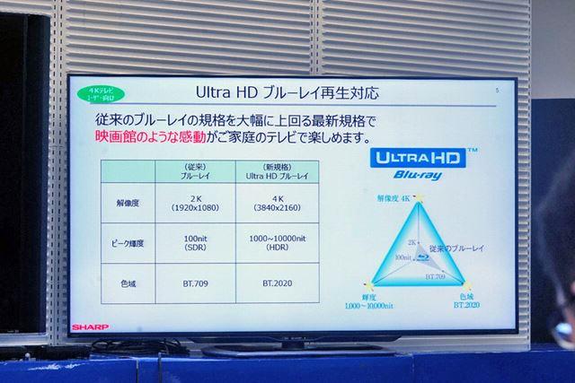 現存する最高画質メディアであるUltraHD Blu-rayの再生に対応