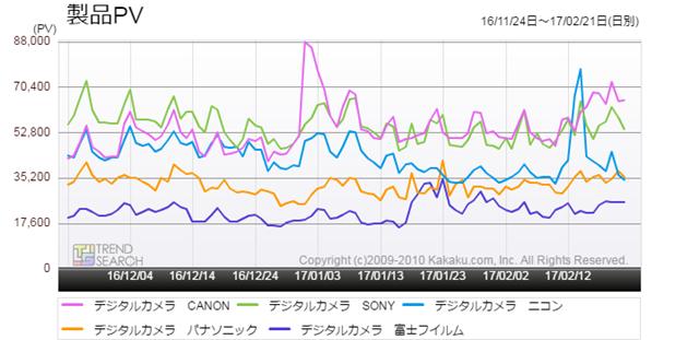 図3:「デジタルカメラ」カテゴリーの主要メーカー別アクセス推移(過去3か月)