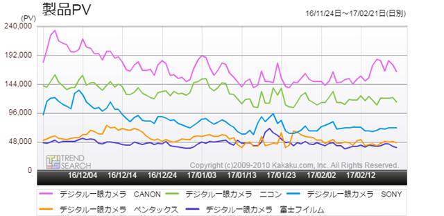 図2:「デジタル一眼カメラ」カテゴリーの主要メーカー別アクセス推移2(過去3か月)