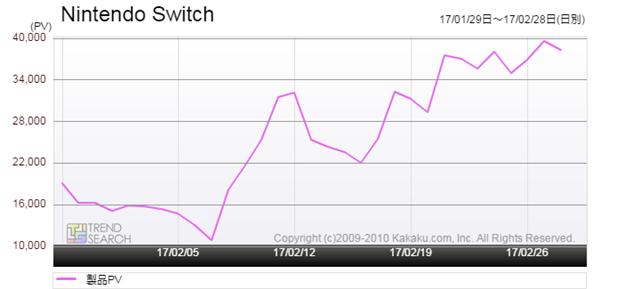 図1:「Nintendo Switch」詳細ページへのアクセス推移(過去1か月)