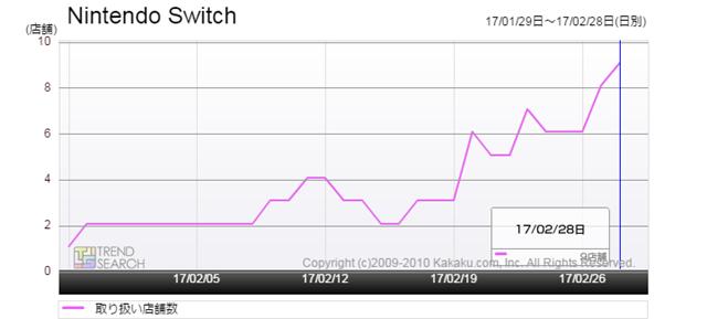 図4:「Nintendo Switch」の取り扱い店舗数推移(過去1か月)
