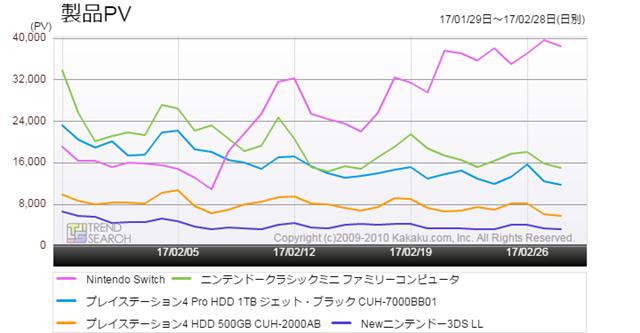 図2:主要ゲーム機5製品のアクセス推移比較(過去1か月)
