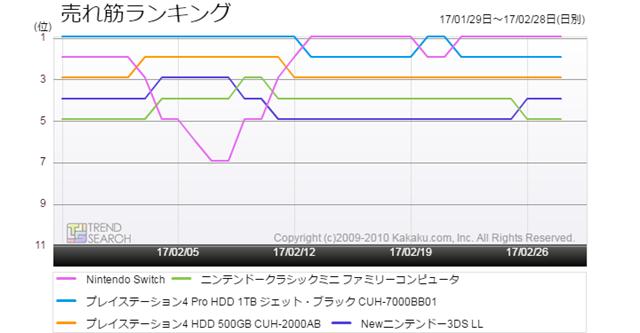 図3:主要ゲーム機5製品の売れ筋ランキング推移比較(過去1か月)