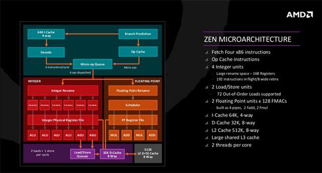 「Zenマイクロアーキテクチャー」の概要