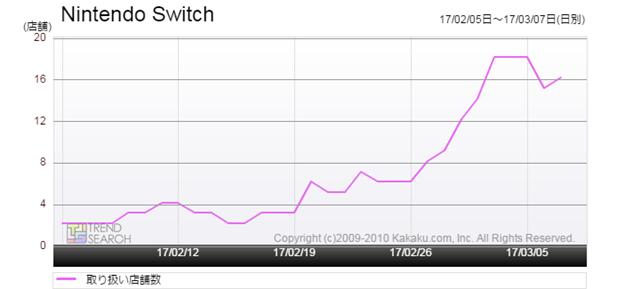 図1:「Nintendo Switch」の取り扱い店舗数推移(過去1か月)