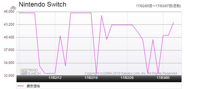 図2:「Nintendo Switch」の最安価格推移(過去1か月)