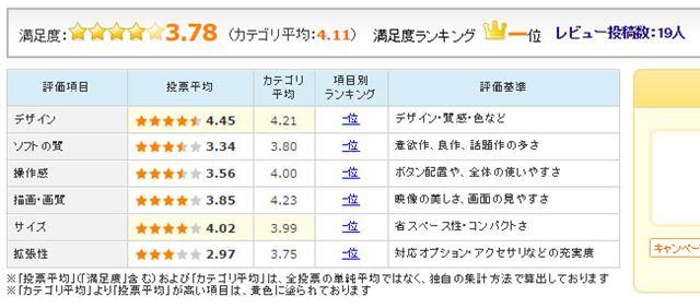 図4:「Nintendo Switch」のユーザー評価(2017年3月8日時点)