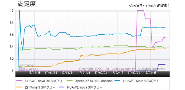 図6:スマートフォン主要5製品の満足度推移(過去3か月)