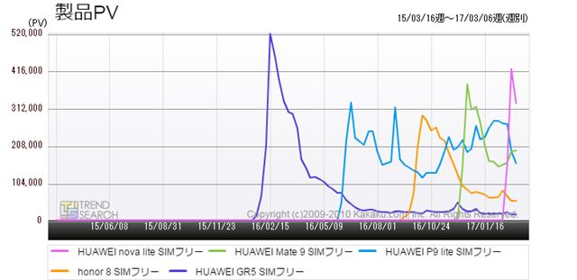 図4:ファーウェイ歴代人気モデルのアクセス推移比較(過去2年)