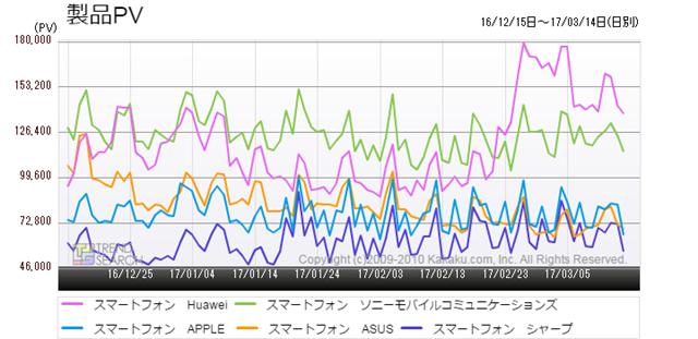 図3:「スマートフォン」カテゴリーにおける主要5メーカーのアクセス数推移(過去3か月)