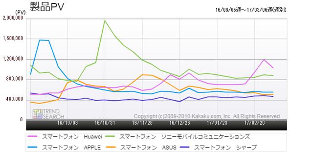 図2:「スマートフォン」カテゴリーにおける主要5メーカーのアクセス数推移(過去6か月)