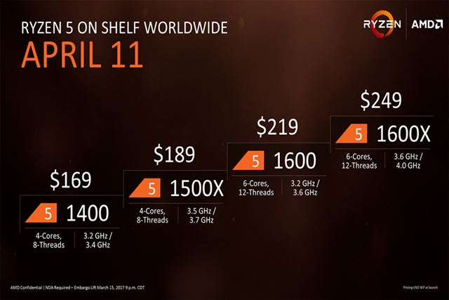 「Ryzen 5」のラインアップと米国での販売価格