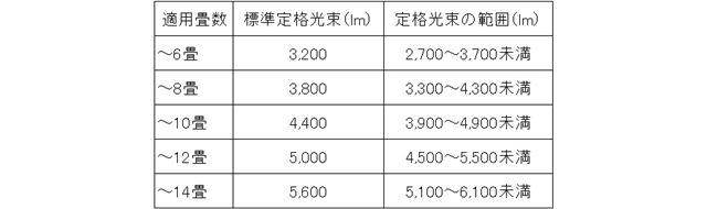 明るさと適用畳数の関係を表した表。畳数にあった明るさの標準値が標準定格光束です